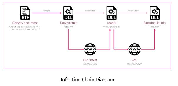La chaîne d'infection