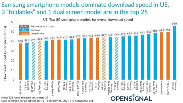 opensignal iphone 640x360 - iPhone 12: much slower than Android smartphones in 5G?  - Geek diary
