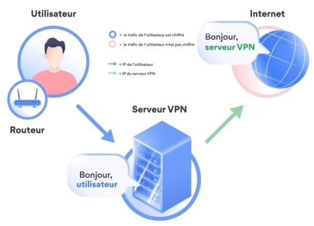 Anonymat-VPN