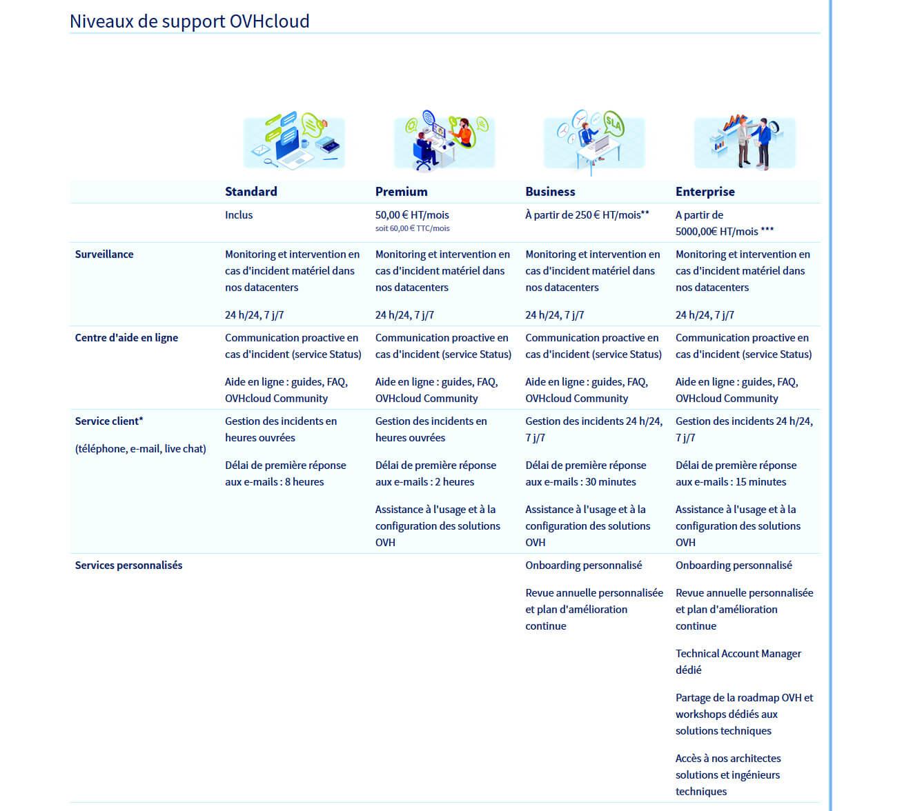 Comparaison support client OVHcloud