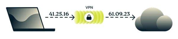 Conserver-anonymat-VPN