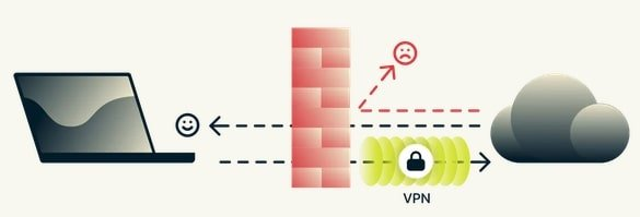 Contournement-blocage-VPN