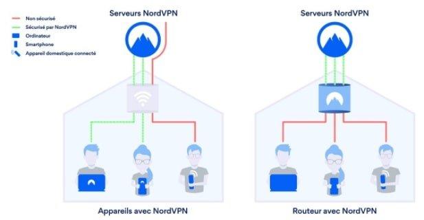 Fonctionnement-VPN-routeur