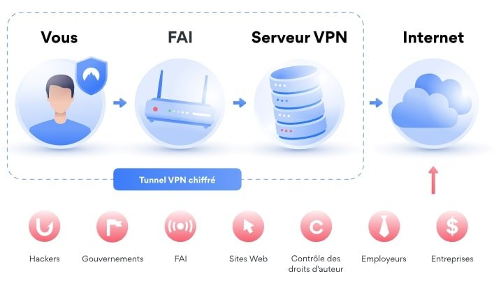 Fonctionnement-VPN