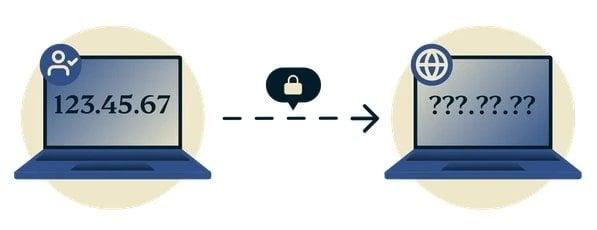 Masquer-IP-VPN