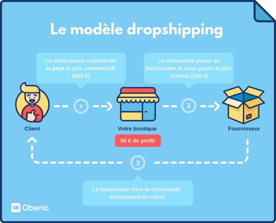 Modèle dropshipping