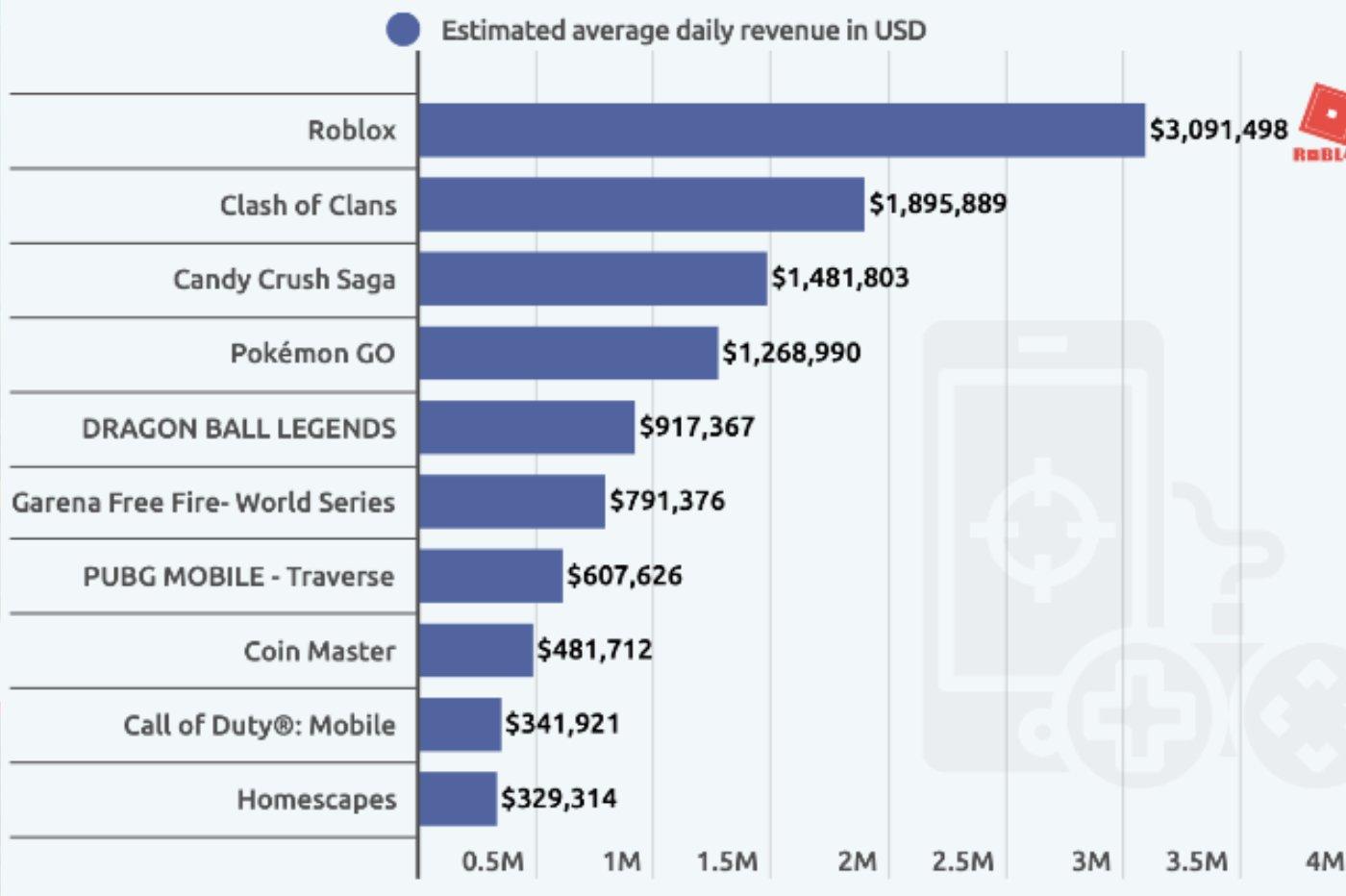IOS games ranking