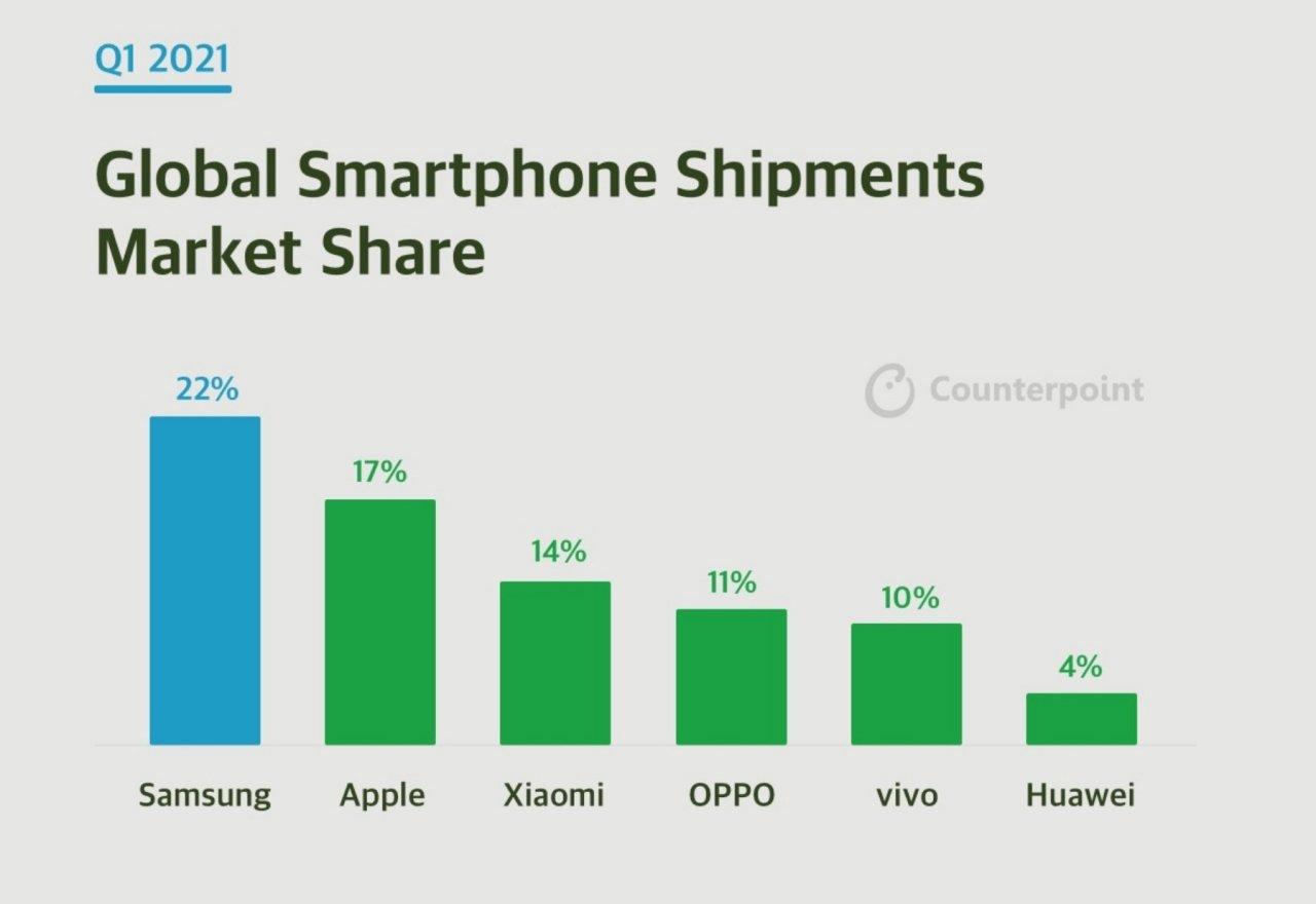 Q1 2021 smartphone sales