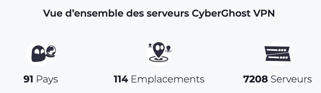 Serveurs-CyberGhost